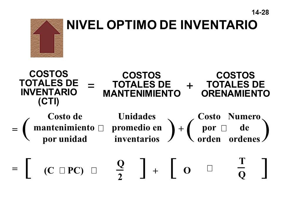 ( ) ( ) [ ] [ ] NIVEL OPTIMO DE INVENTARIO = + = ´ + ´ T Q = ´